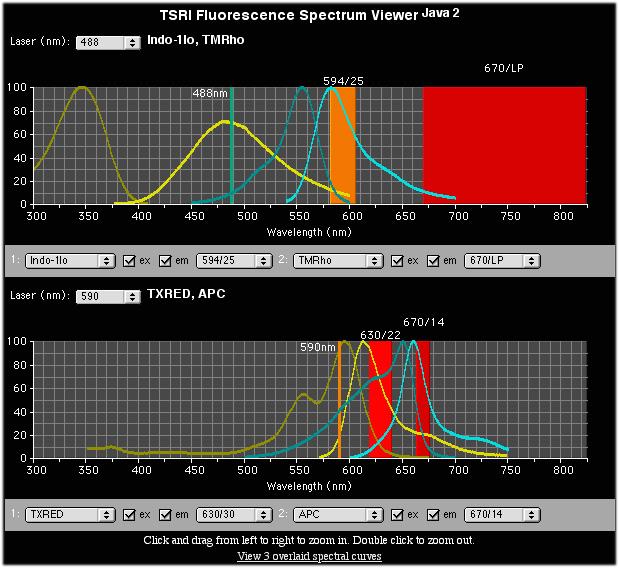 java spectra widgets