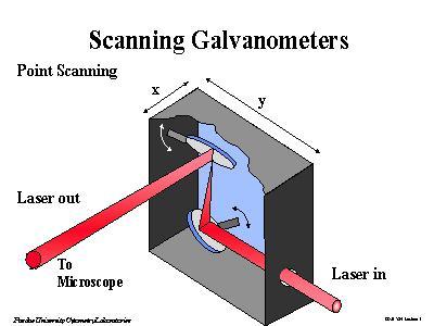 Scanning Galvanometers